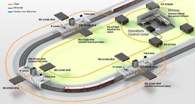 دیاگرام شبکه نظارت تصویری راه آهن شهری